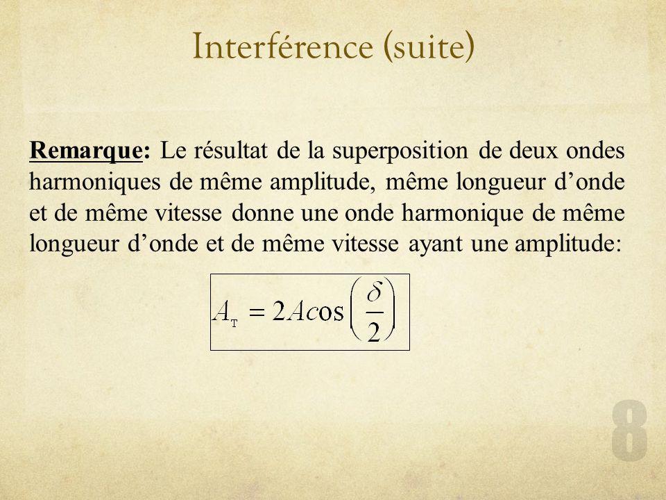 Interférence (suite) Remarque: Le résultat de la superposition de deux ondes harmoniques de même amplitude, même longueur donde et de même vitesse don