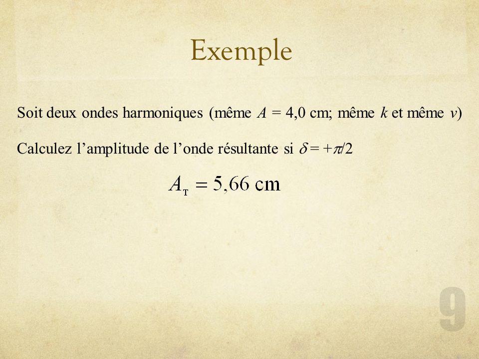 Exemple Soit deux ondes harmoniques (même A = 4,0 cm; même k et même v) Calculez lamplitude de londe résultante si = + /2