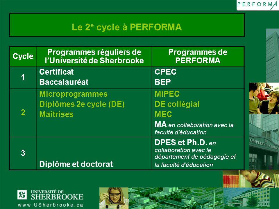 Le 2 e cycle à PERFORMA Cycle Programmes réguliers de lUniversité de Sherbrooke Programmes de PERFORMA 1 Certificat Baccalauréat CPEC BEP 2 Microprogr