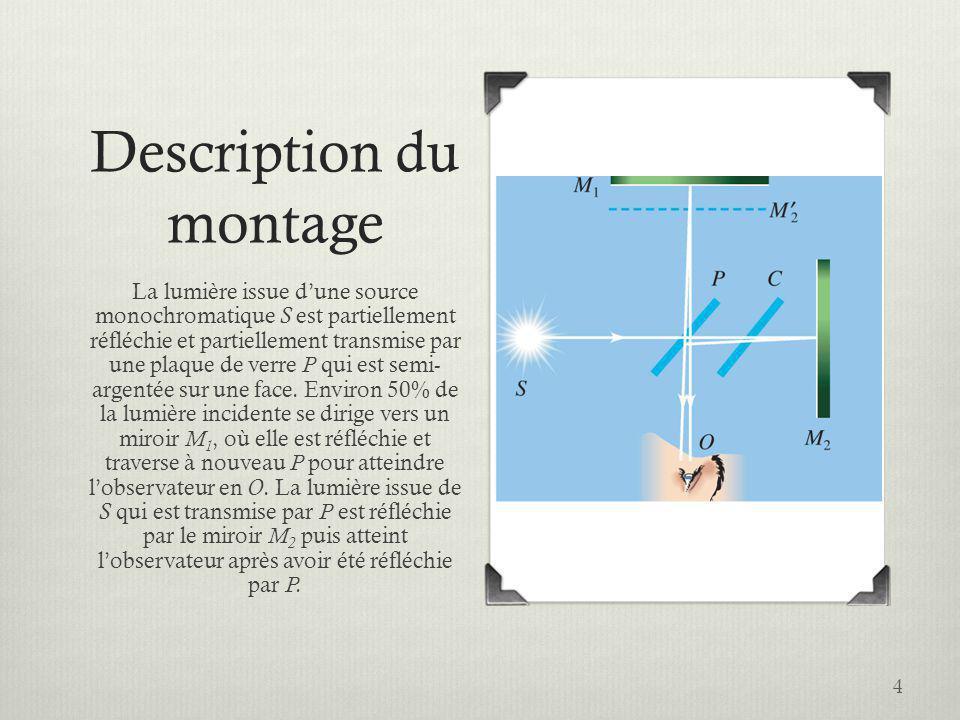 Description du montage La lumière issue dune source monochromatique S est partiellement réfléchie et partiellement transmise par une plaque de verre P qui est semi- argentée sur une face.