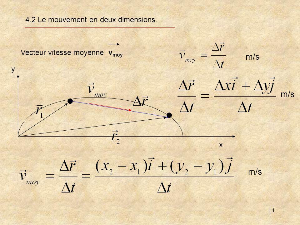 14 4.2 Le mouvement en deux dimensions. Vecteur vitesse moyenne v moy x y m/s
