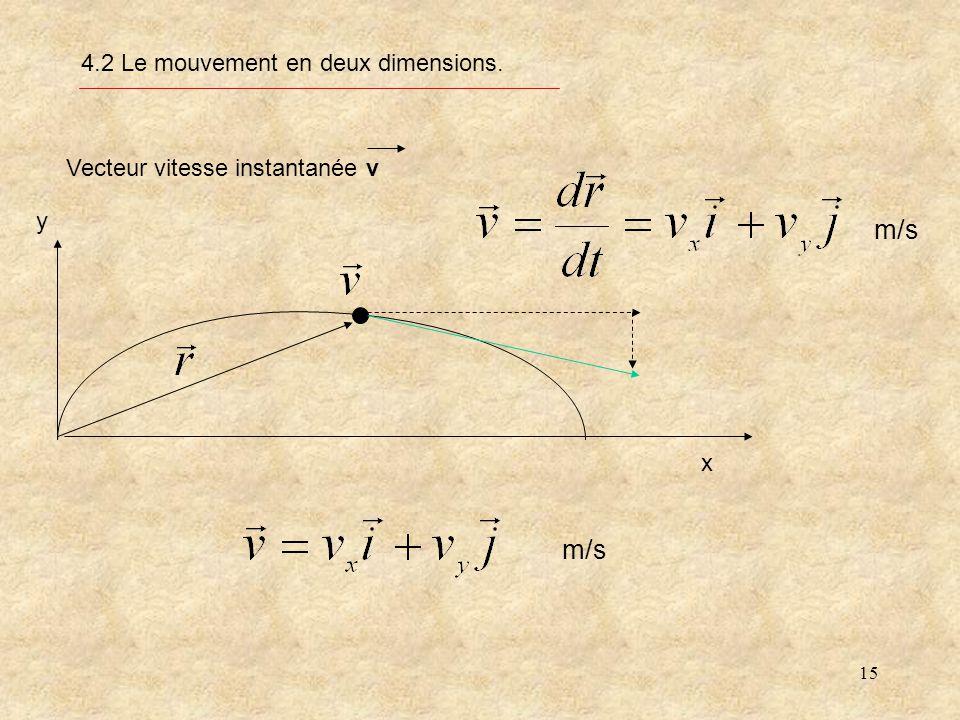 15 4.2 Le mouvement en deux dimensions. Vecteur vitesse instantanée v x y m/s