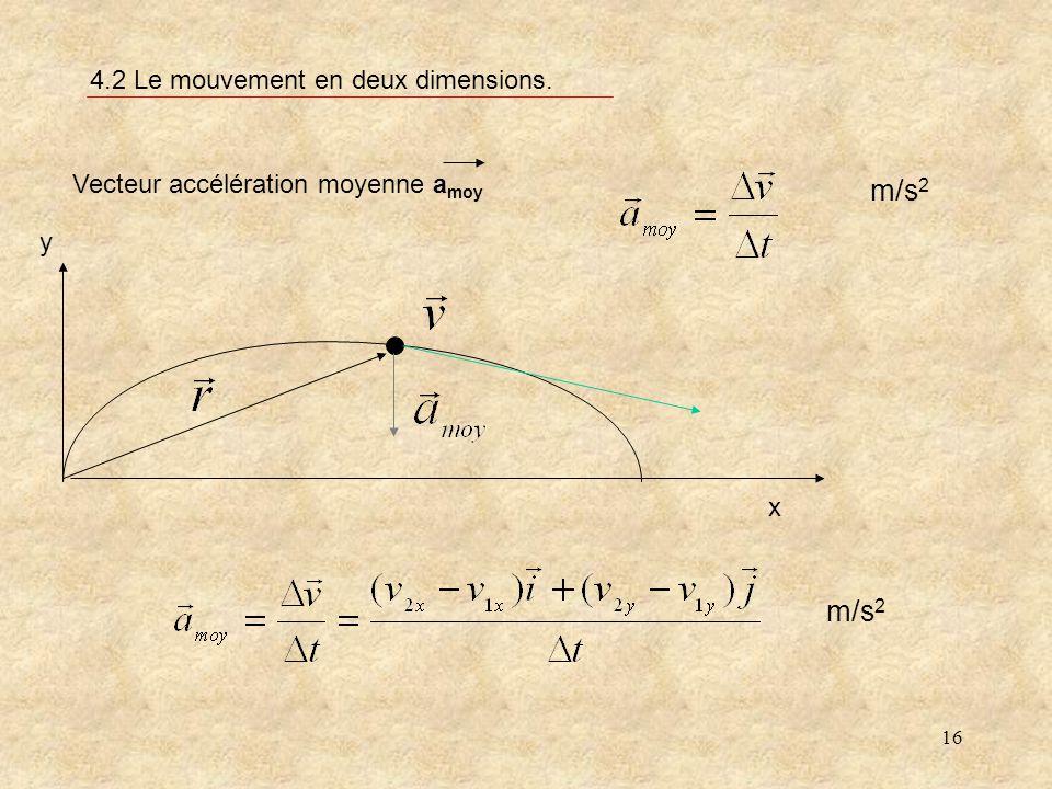 16 4.2 Le mouvement en deux dimensions. Vecteur accélération moyenne a moy x y m/s 2