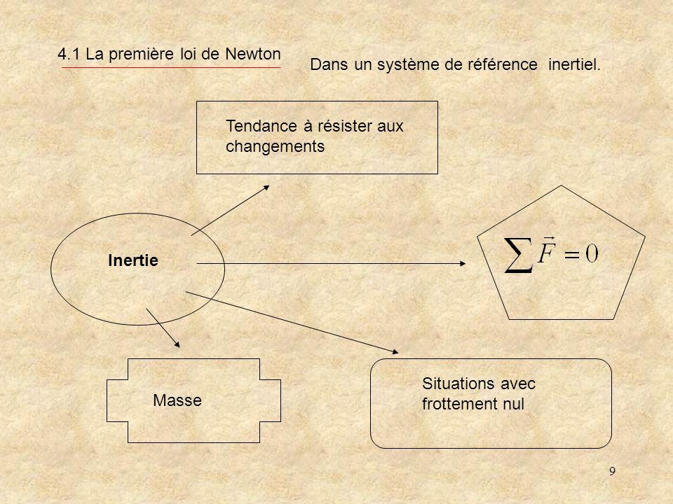 9 4.1 La première loi de Newton Inertie Tendance à résister aux changements Masse Situations avec frottement nul Dans un système de référence inertiel.