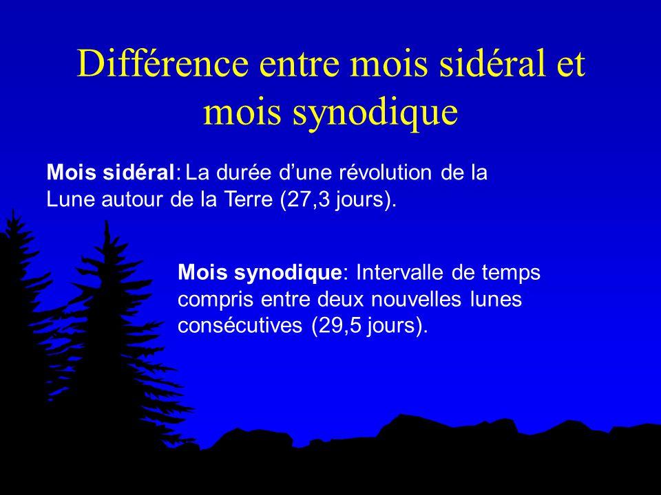 Différence entre mois sidéral et mois synodique Mois sidéral: La durée dune révolution de la Lune autour de la Terre (27,3 jours).