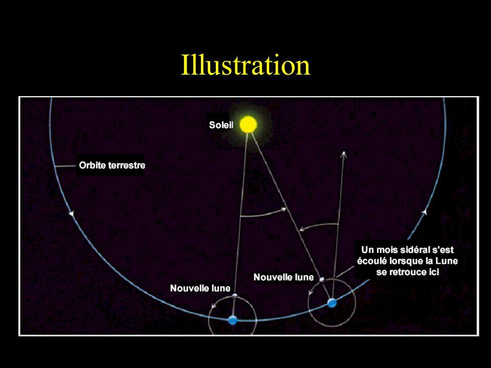 Différence entre mois sidéral et mois synodique Mois sidéral: La durée dune révolution de la Lune autour de la Terre (27,3 jours). Mois synodique: Int