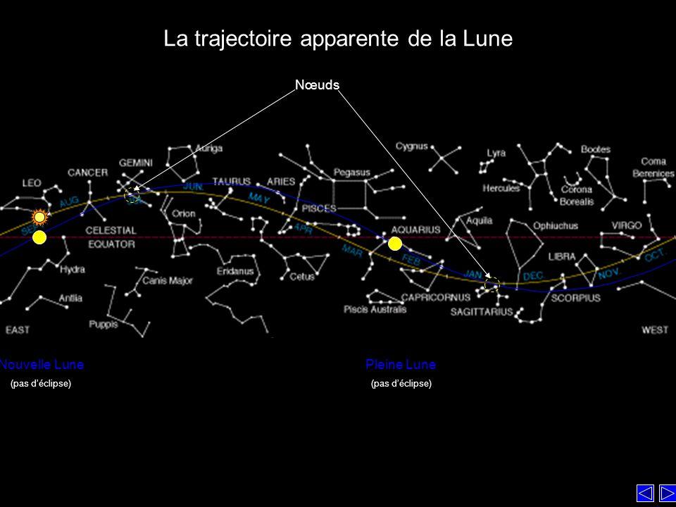 Nœuds Nouvelle Lune (pas déclipse) Pleine Lune (pas déclipse) La trajectoire apparente de la Lune