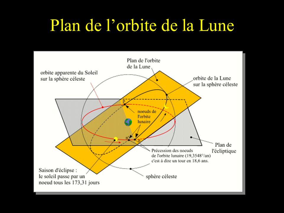 Plan de lorbite de la Lune