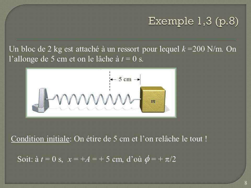 Un bloc de 2 kg est attaché à un ressort pour lequel k =200 N/m. On lallonge de 5 cm et on le lâche à t = 0 s. 5 cm Condition initiale: On étire de 5