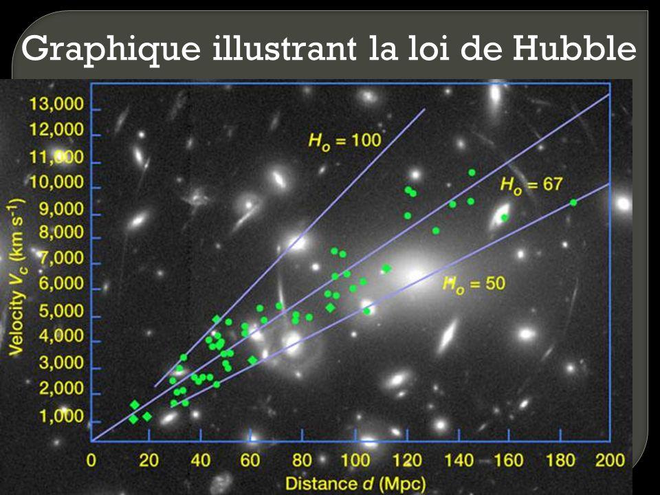 La loi de Hubble Constante de Hubble Vitesse de récession (km/s)