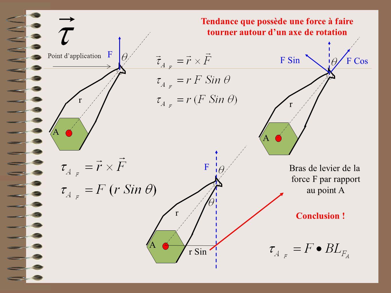 F Sin F Cos r A Tendance que possède une force à faire tourner autour dun axe de rotation F r A r Sin Bras de levier de la force F par rapport au poin
