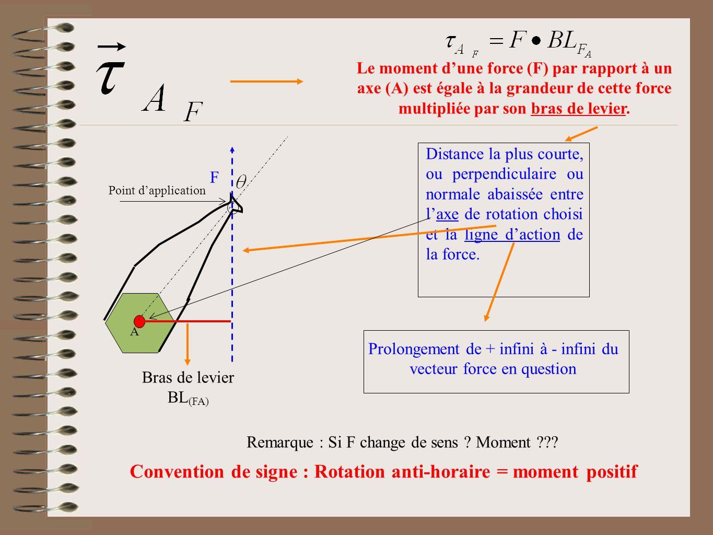 Le moment dune force (F) par rapport à un axe (A) est égale à la grandeur de cette force multipliée par son bras de levier. Distance la plus courte, o