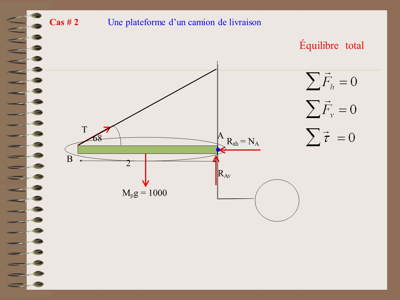 Cas # 2Une plateforme dun camion de livraison T M p g = 1000 A B R ah = N A R Av 2 68 Équilibre total