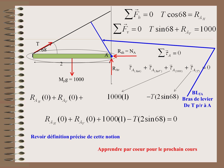 T M p g = 1000 A B R Av 2 68 A R ah = N A BL TA Bras de levier De T p/r à A Revoir définition précise de cette notion Apprendre par coeur pour le proc