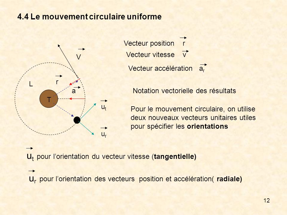 12 4.4 Le mouvement circulaire uniforme T L r V Vecteur position r Vecteur vitesse v Vecteur accélération a r utut urur Pour le mouvement circulaire,