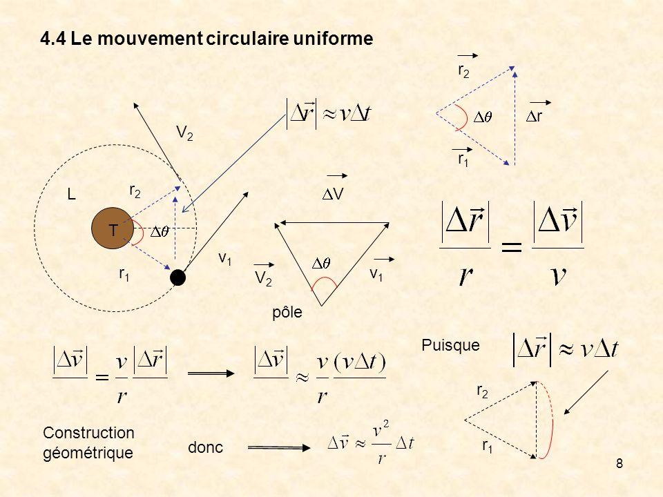 8 4.4 Le mouvement circulaire uniforme T L r1r1 r2r2 V2V2 v1v1 v1v1 V2V2 V pôle r2r2 r1r1 r donc Puisque r1r1 r2r2 Construction géométrique