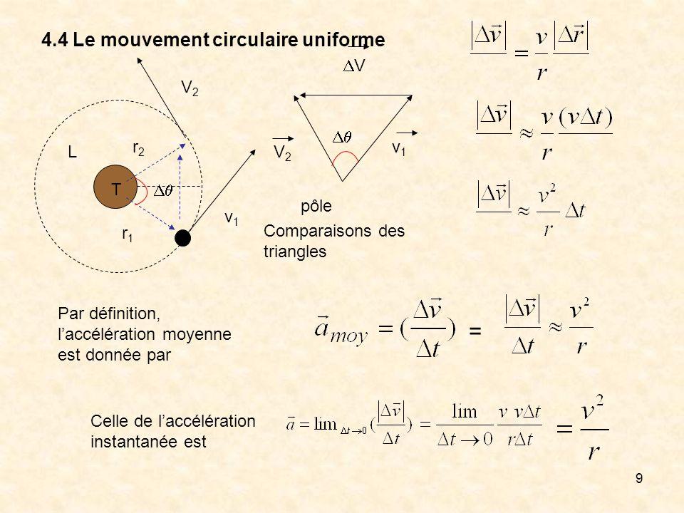 9 4.4 Le mouvement circulaire uniforme T L r1r1 r2r2 V2V2 v1v1 v1v1 V2V2 V pôle Celle de laccélération instantanée est Comparaisons des triangles Par