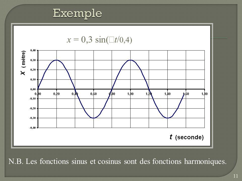 N.B. Les fonctions sinus et cosinus sont des fonctions harmoniques. x = 0,3 sin( t/ 0,4) 11