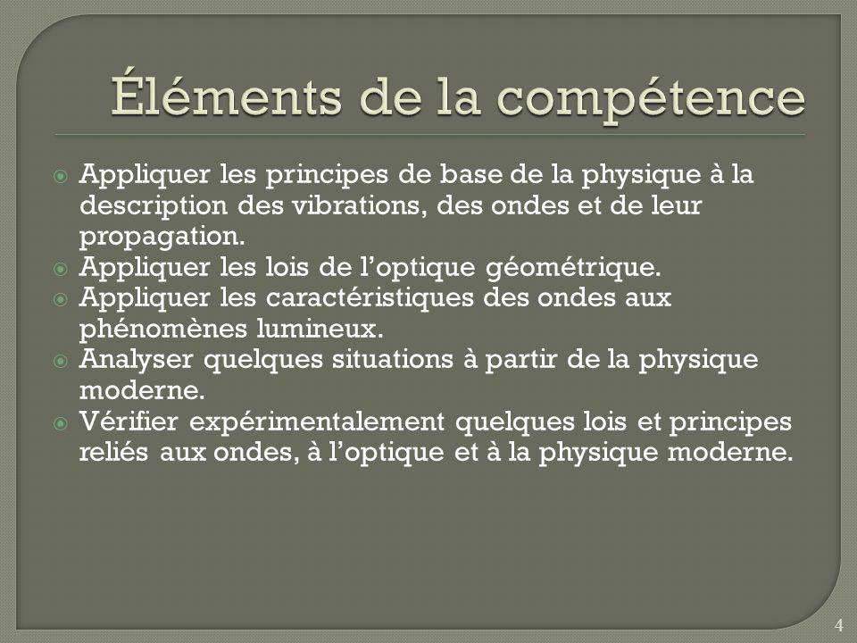 1.Les oscillations 2. Le mouvement harmonique simple (M.H.S.) 3.