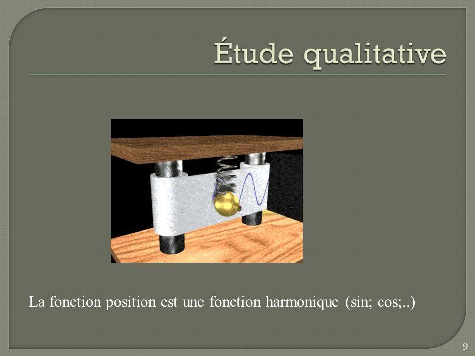 Amplitude (A) : déplacement maximal p/r à la position déquilibre.
