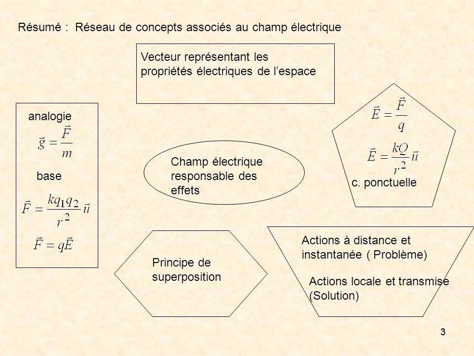 33 Champ électrique responsable des effets Vecteur représentant les propriétés électriques de lespace Actions à distance et instantanée ( Problème) Ac