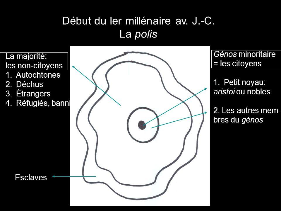 Début du Ier millénaire av. J.-C. La polis Génos minoritaire = les citoyens 1.Petit noyau: aristoi ou nobles 2. Les autres mem- bres du génos La major