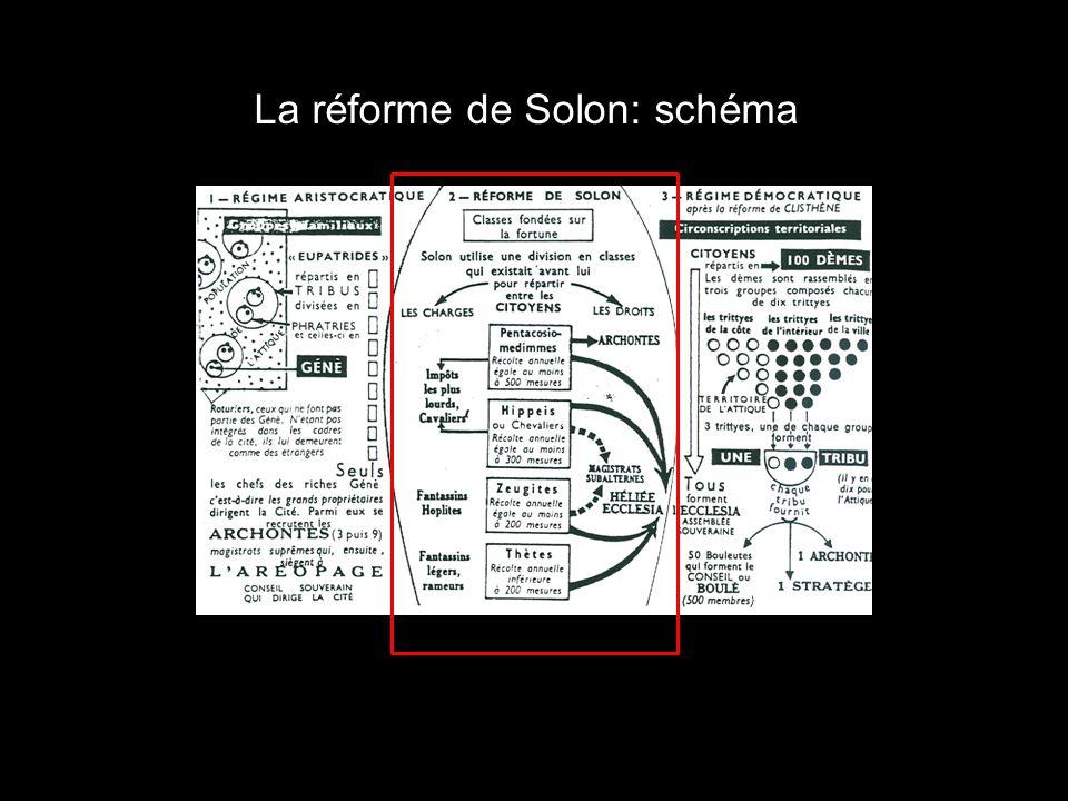 La réforme de Solon: schéma