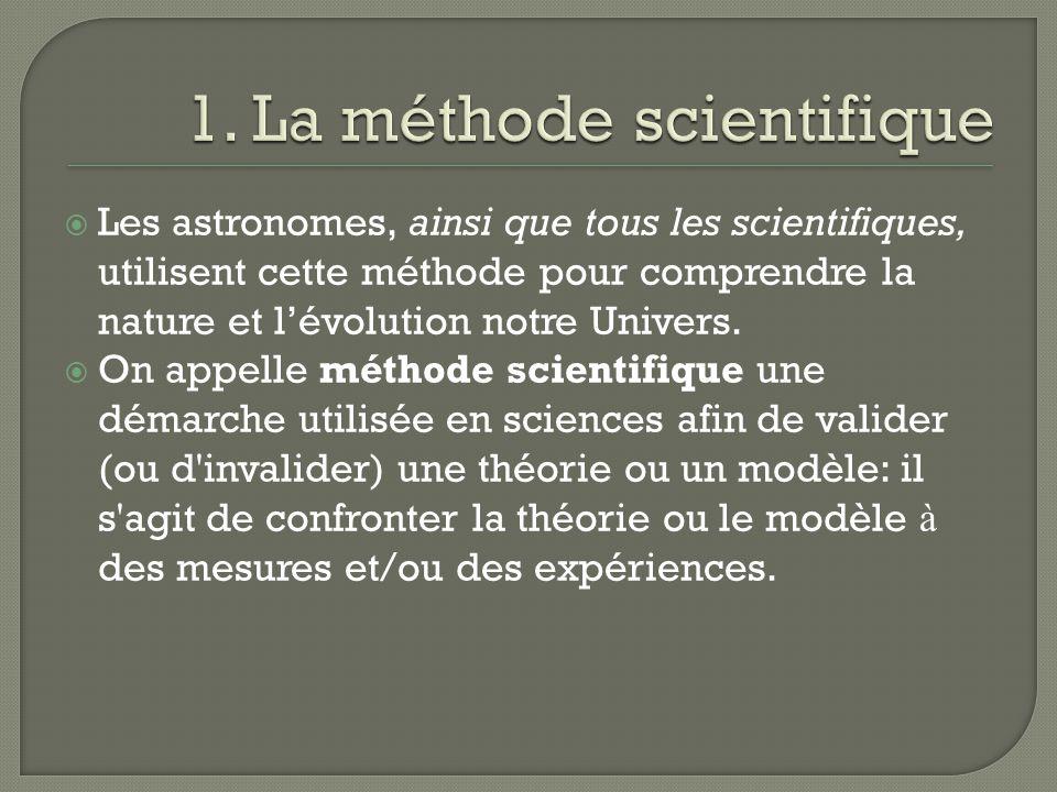 Observation du phénomène, mesures.Formulation dhypothèses pour lexpliquer.