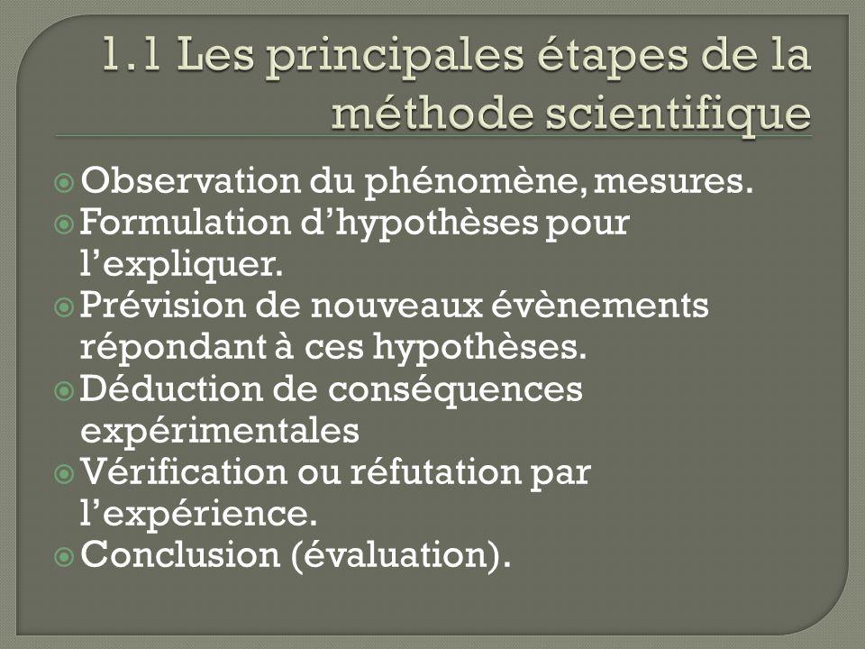Observation du phénomène, mesures. Formulation dhypothèses pour lexpliquer. Prévision de nouveaux évènements répondant à ces hypothèses. Déduction de