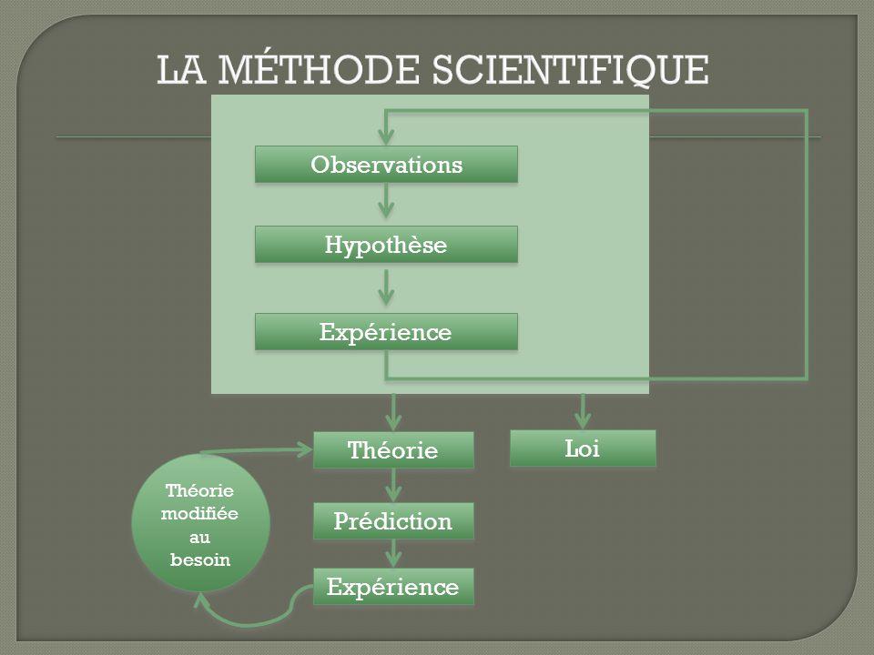 Par lexpérimentation (ou par lanalyse théorique), lastronome essaie détablir des relations mathématiques, appelées lois, entre les grandeurs physiques.