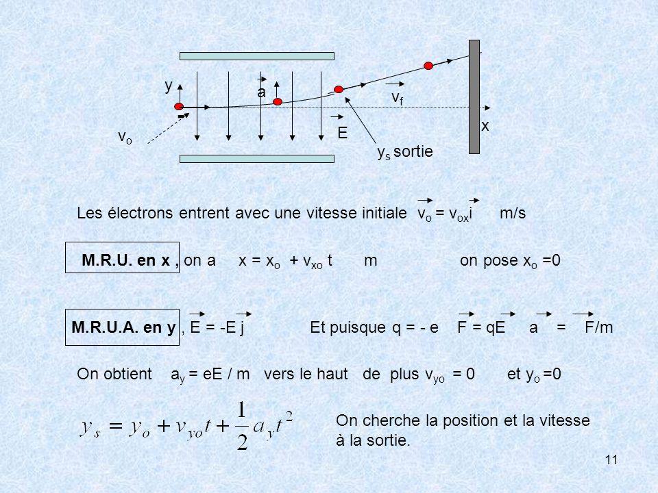 11 Les électrons entrent avec une vitesse initiale v o = v ox i m/s M.R.U. en x, on a x = x o + v xo t m on pose x o =0 - vfvf a x y E vovo M.R.U.A. e
