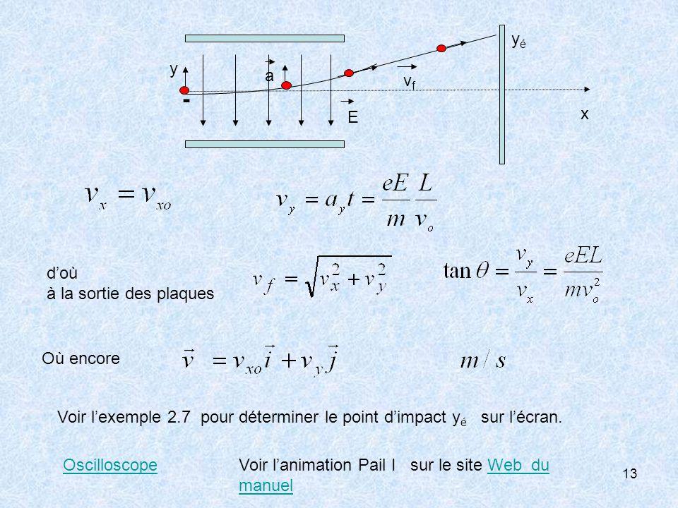 13 doù à la sortie des plaques Voir lexemple 2.7 pour déterminer le point dimpact y é sur lécran. - vfvf a x y E yéyé OscilloscopeVoir lanimation Pail