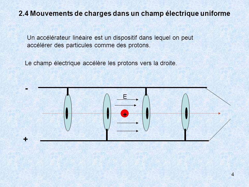 4 2.4 Mouvements de charges dans un champ électrique uniforme Un accélérateur linéaire est un dispositif dans lequel on peut accélérer des particules