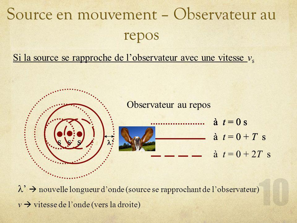 Si la source se rapproche de lobservateur avec une vitesse v s Observateur au repos s à t = 0 s à t = 0 + T s à t = 0 s s à t = 0 + 2T s à t = 0 s à t = 0 + T s à t = 0 s s s nouvelle longueur donde (source se rapprochant de lobservateur) v vitesse de londe (vers la droite)