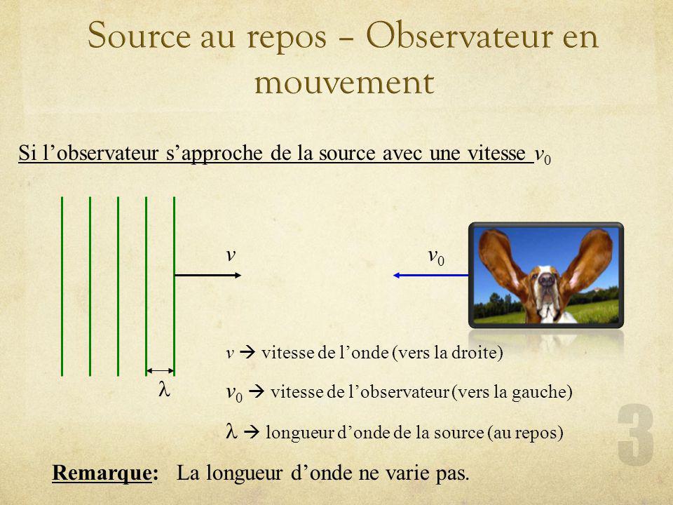 Si lobservateur sapproche de la source avec une vitesse v 0 v v0v0 Remarque: La longueur donde ne varie pas. v vitesse de londe (vers la droite) v 0 v