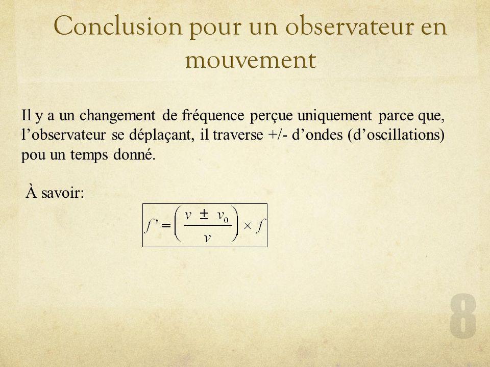 Il y a un changement de fréquence perçue uniquement parce que, lobservateur se déplaçant, il traverse +/- dondes (doscillations) pou un temps donné.