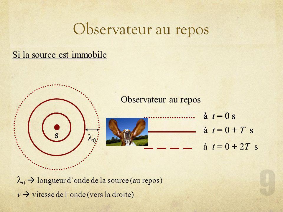 Si la source est immobile Observateur au repos s à t = 0 s à t = 0 + T s à t = 0 s s 0 longueur donde de la source (au repos) v vitesse de londe (vers la droite) 0 s à t = 0 + 2T s à t = 0 s à t = 0 + T s à t = 0 s s