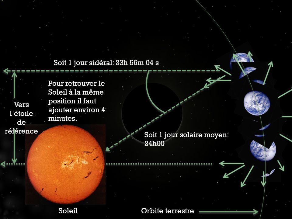 SoleilOrbite terrestre Soit 1 jour sidéral: 23h 56m 04 s Vers létoile de référence Pour retrouver le Soleil à la même position il faut ajouter environ 4 minutes.