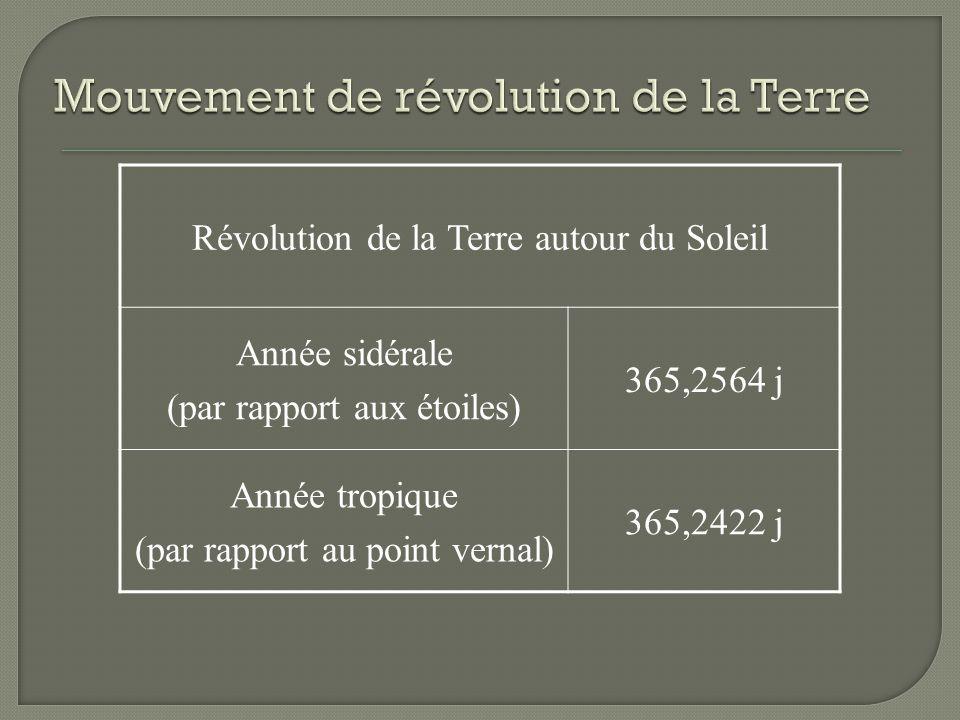 Révolution de la Terre autour du Soleil Année sidérale (par rapport aux étoiles) 365,2564 j Année tropique (par rapport au point vernal) 365,2422 j