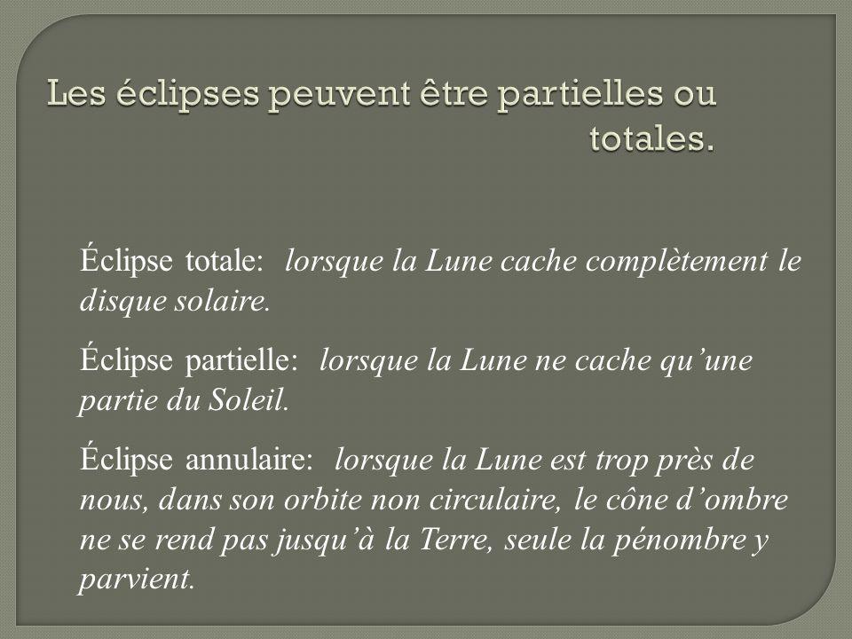 Éclipse totale: lorsque la Lune cache complètement le disque solaire. Éclipse partielle: lorsque la Lune ne cache quune partie du Soleil. Éclipse annu