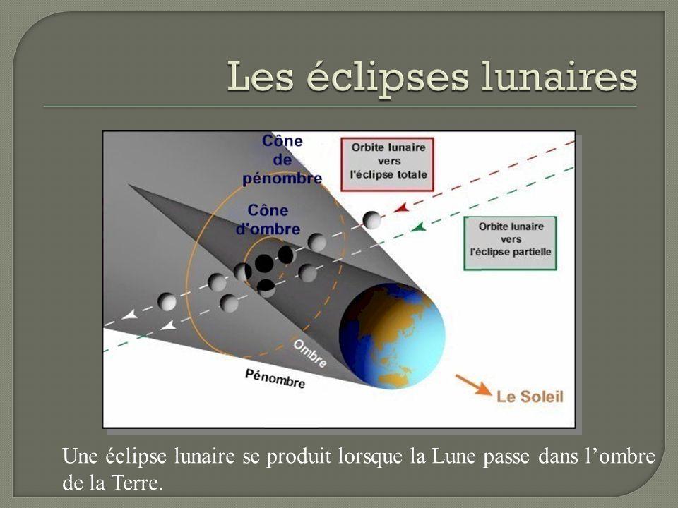 Une éclipse lunaire se produit lorsque la Lune passe dans lombre de la Terre.