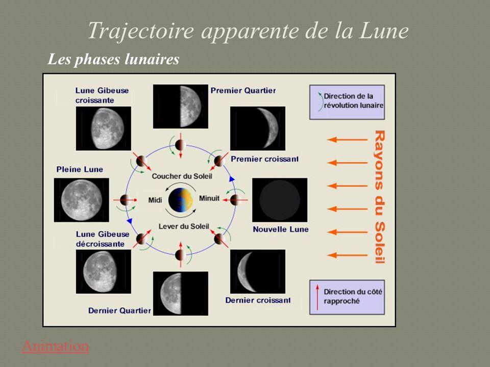 Trajectoire apparente de la Lune Animation Les phases lunaires