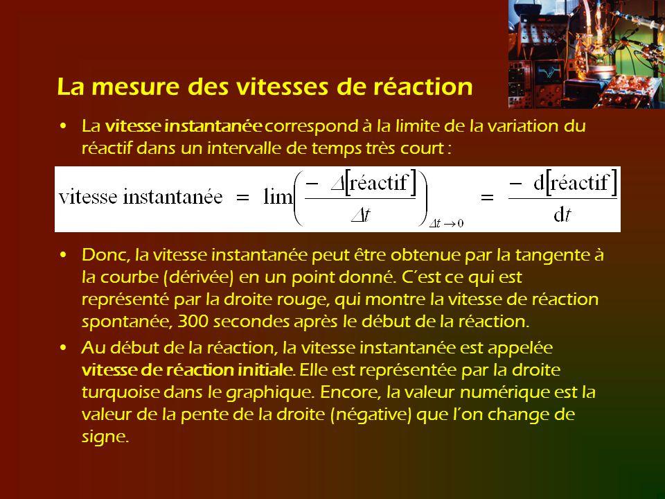 La mesure des vitesses de réaction La vitesse instantanée correspond à la limite de la variation du réactif dans un intervalle de temps très court : D