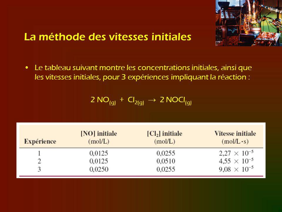 La méthode des vitesses initiales Le tableau suivant montre les concentrations initiales, ainsi que les vitesses initiales, pour 3 expériences impliqu