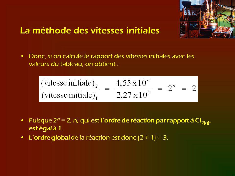 La méthode des vitesses initiales Donc, si on calcule le rapport des vitesses initiales avec les valeurs du tableau, on obtient : Puisque 2 n = 2, n,