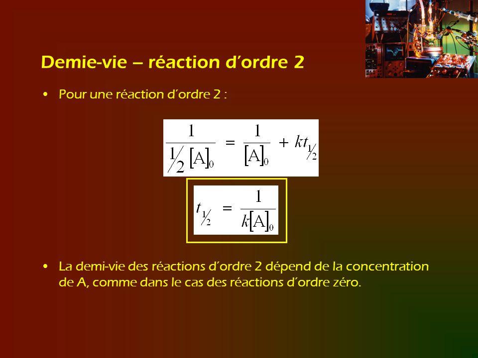 Demie-vie – réaction dordre 2 Pour une réaction dordre 2 : La demi-vie des réactions dordre 2 dépend de la concentration de A, comme dans le cas des r