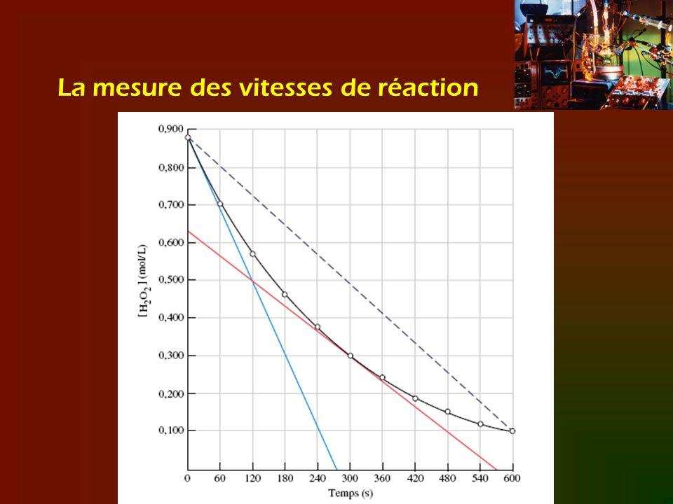 La courbe noire représente le taux de disparition du peroxyde lors de la réaction (décroissement de la concentration en fonction du temps).