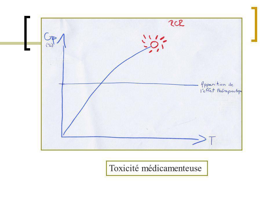 Toxicité médicamenteuse