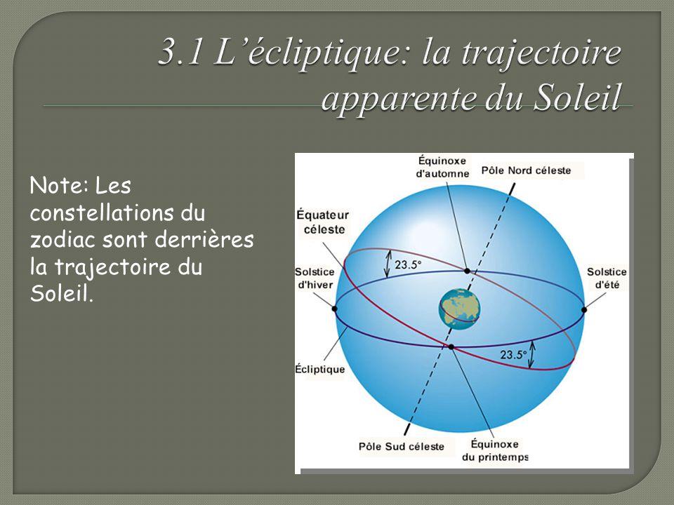 Note: Les constellations du zodiac sont derrières la trajectoire du Soleil.