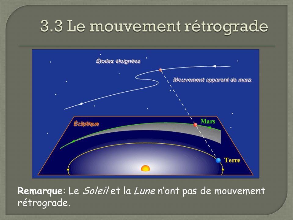 Remarque: Le Soleil et la Lune nont pas de mouvement rétrograde.